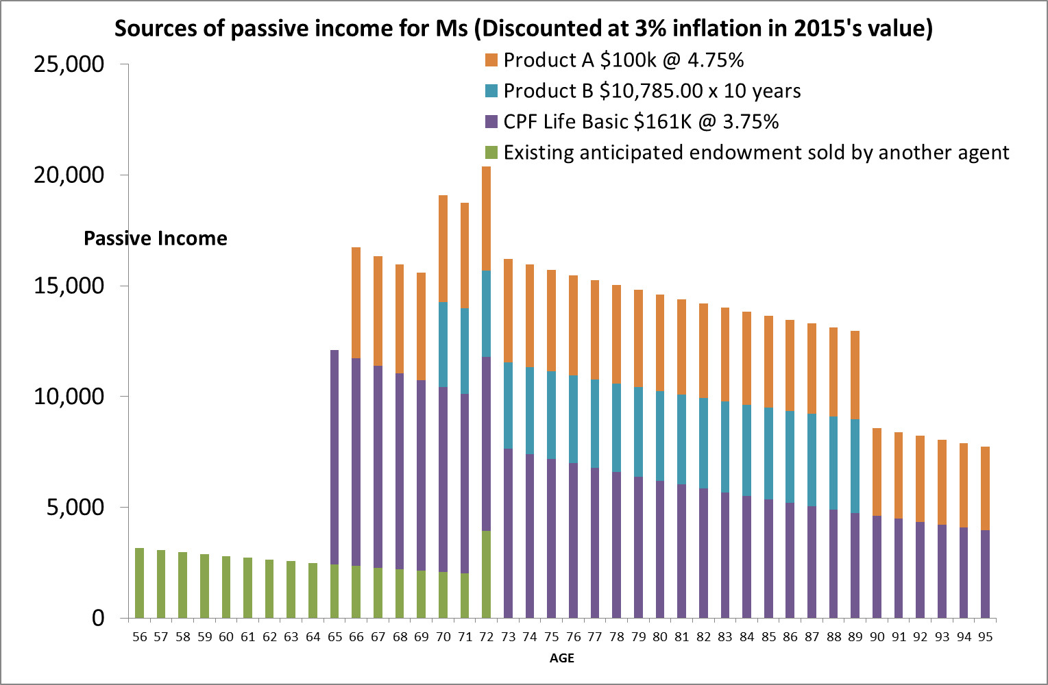 Retirement Planning - Passive Retirement Income for Ms (inflation adjusted)