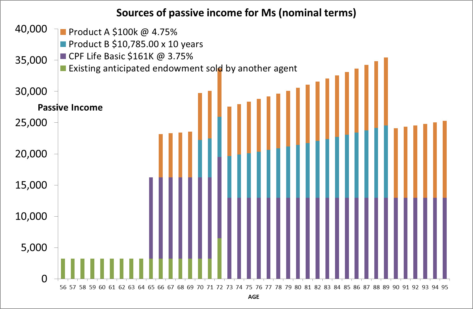Passive Income for Ms