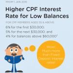 CPF Changes 2015 & CPF Life Changes Part II – timeline and other calculations