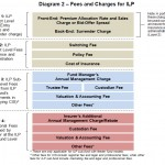 4 layers of ILP fees