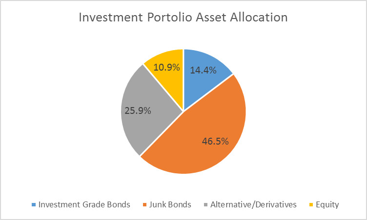 high networth portfolio