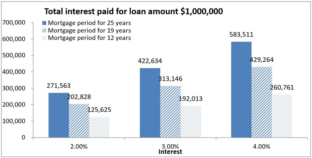 Large loan at the expense of retirement