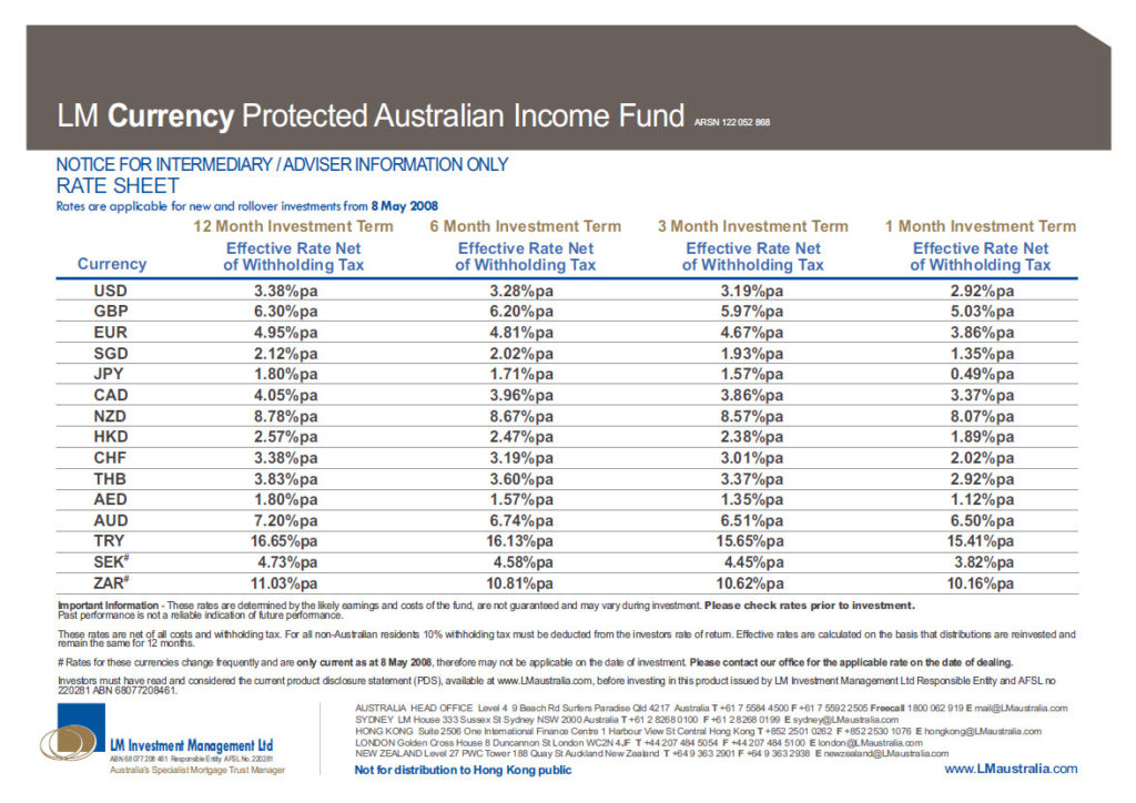 LM Currency Protected Australia Income Fund