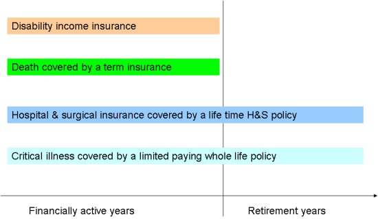 personal_insurance_coverage_strategy